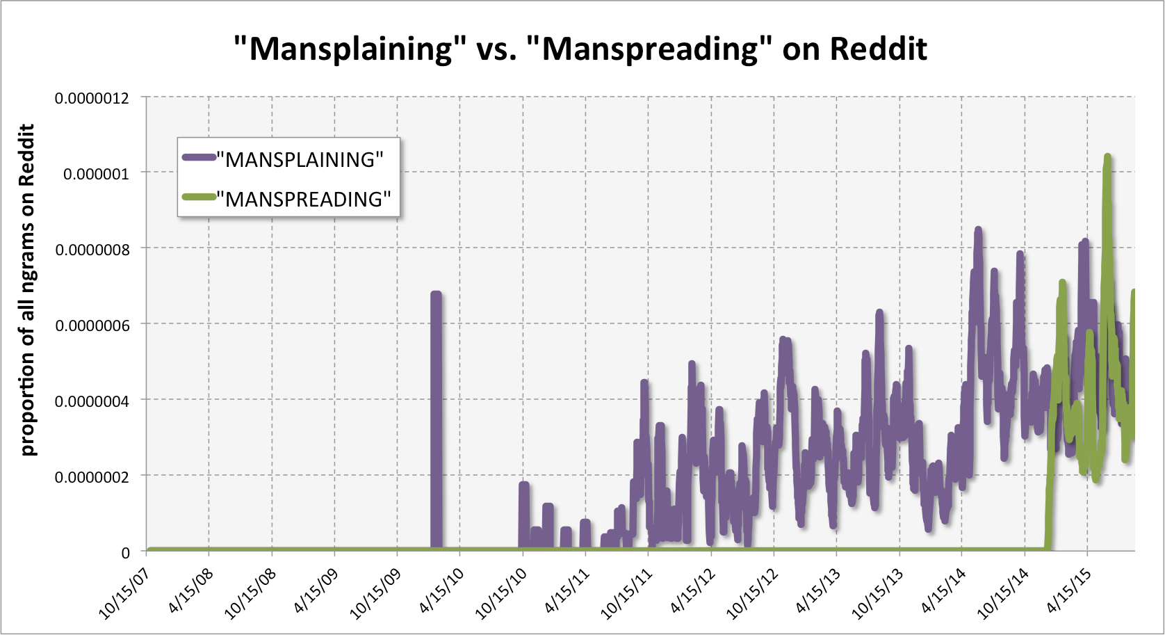 Mansplaining vs. Manspreading
