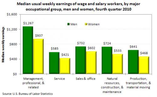 Gender gap in wages (US Bureau of Labor Statistics)