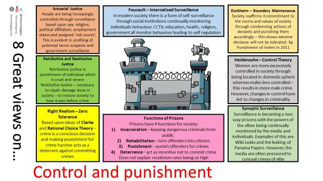 8 views of control and punishment
