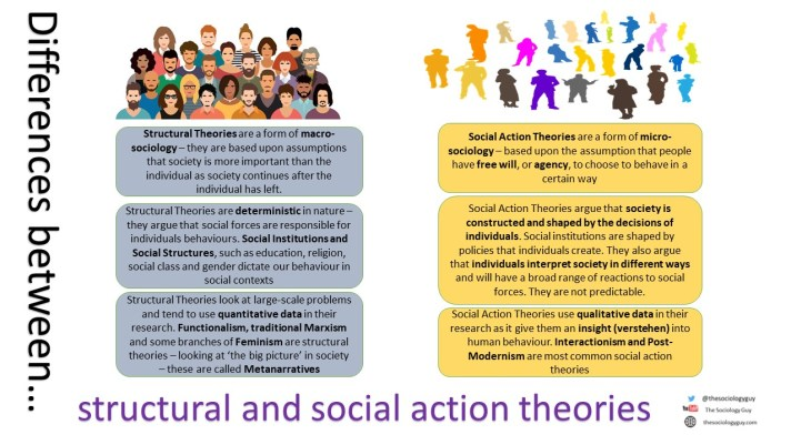 Structure and Social Action Agency