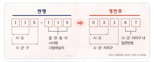 Korean zip codes changing
