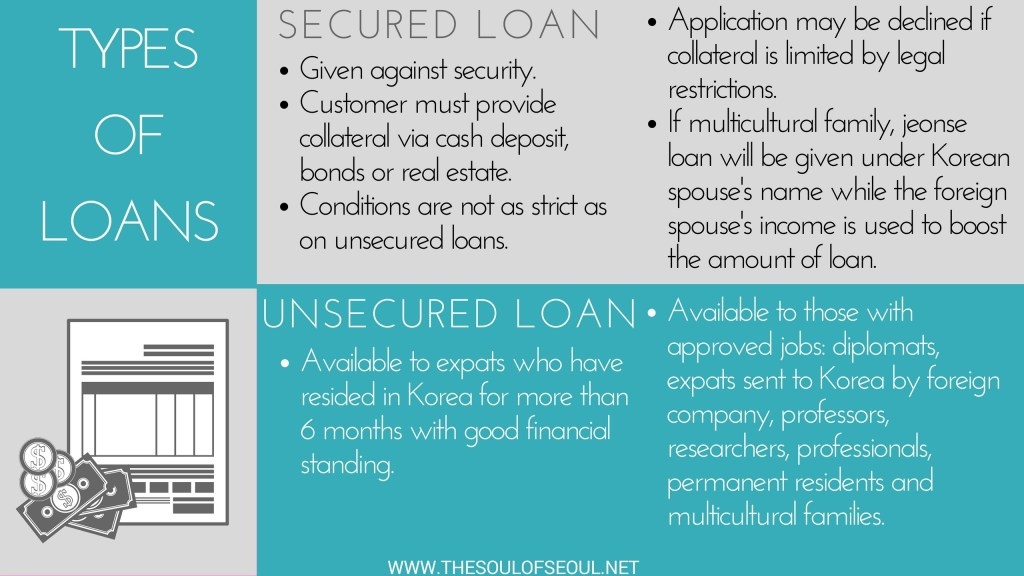 Types of loans in Korea