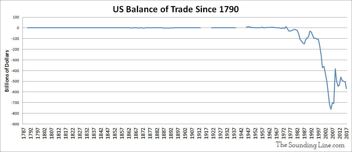 https://i2.wp.com/thesoundingline.com/wp-content/uploads/2018/04/US-Balance-of-Trade-Since-1790-Updated.jpg