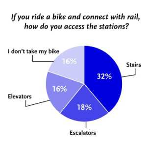 Why I Cycle: Rail Station Access