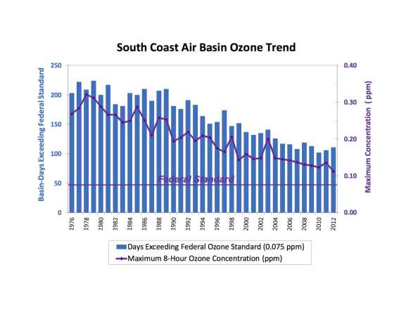 Chart: South Coast Air Quality Management District.