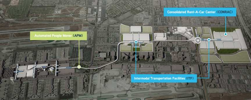 This rendering shows the people mover route and the location of the Aviation/96th Station that will serve Metro Rail and Metro buses. Credit: LAWA.