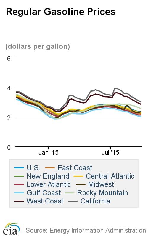 Regular_Gasoline_Prices