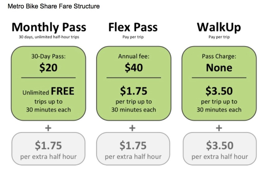 Attachment A - Metro Bike Share Fare Structure