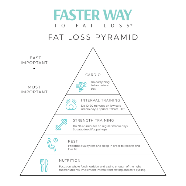 Image result for faster way to fat loss images