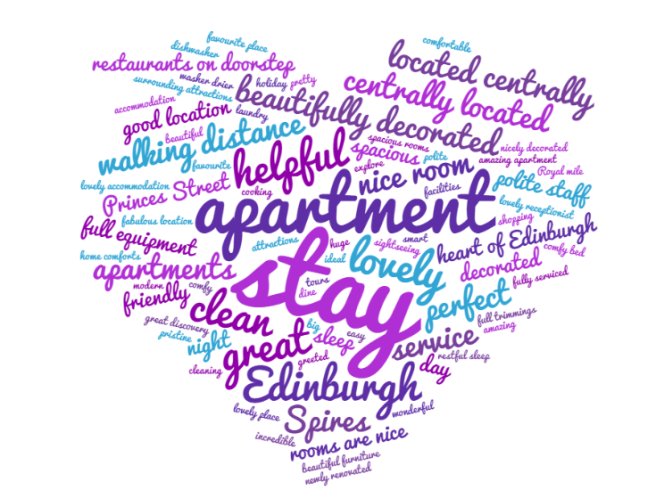 edinburghwordcloud