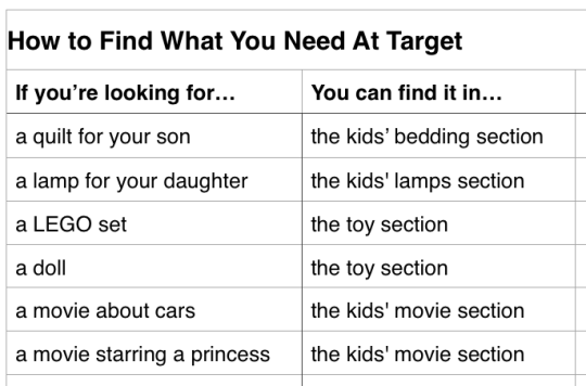 how to find what you need at target