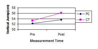 Vertical Jump Chart