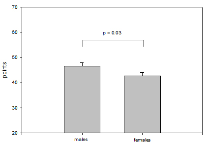 Figure 1 b