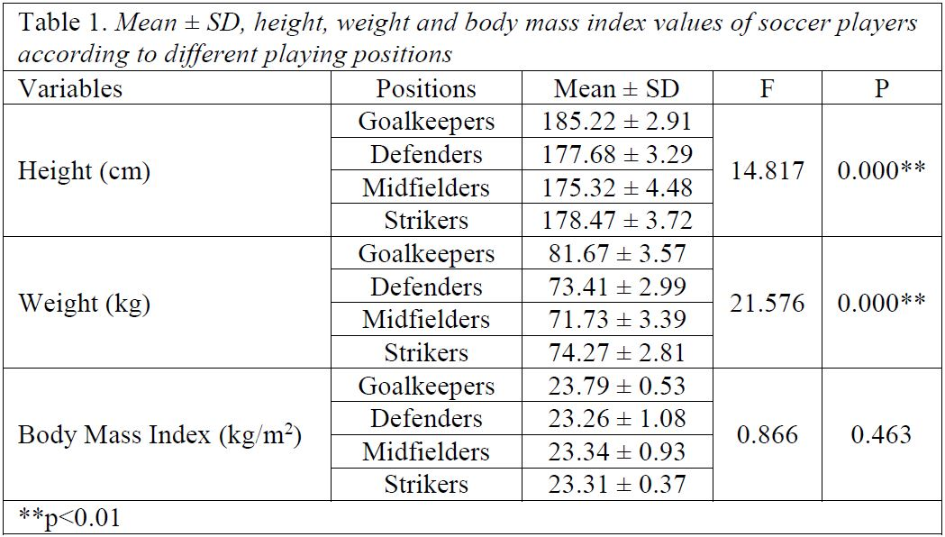 Examination of agility performances of soccer players