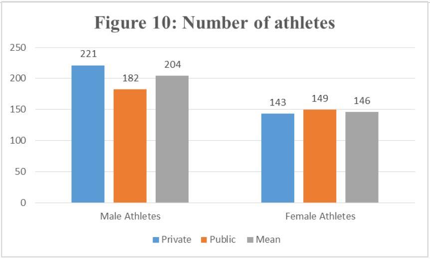average high school athletic budget