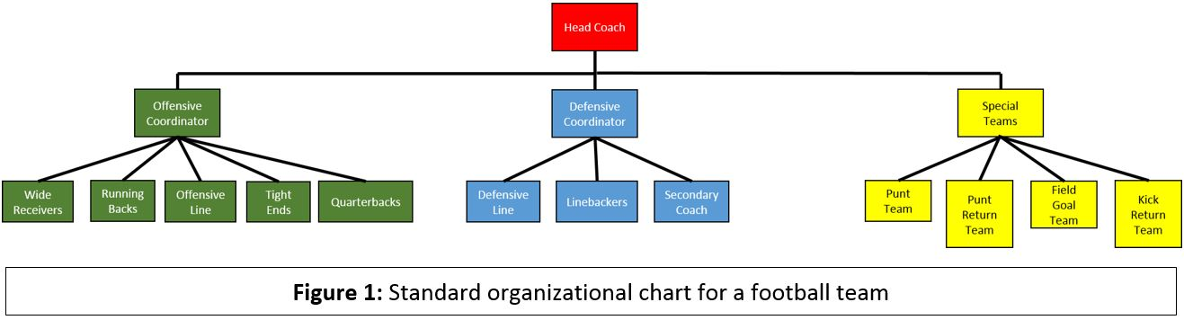 How To Achieve Team Cohesion Through Competition In Sport An