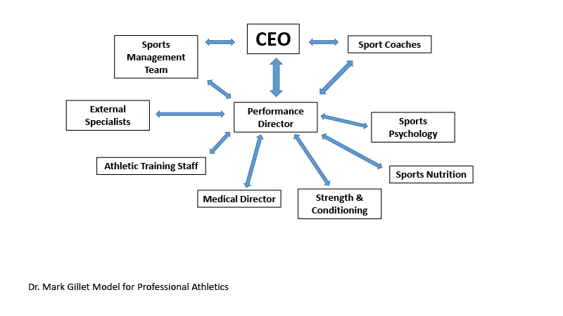 an analysis of sports management Get in the game as a sports management major at nonprofit, accredited southern  new hampshire  writing communication analysis problem solving.