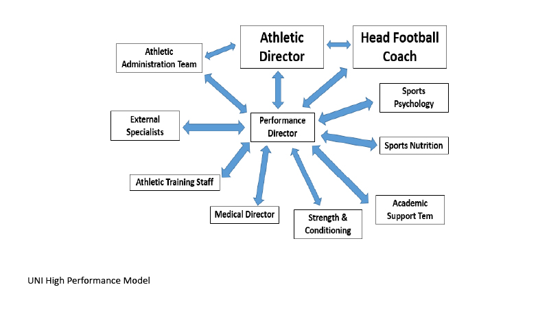 The High Performance Management Model: From Olympic and Professional
