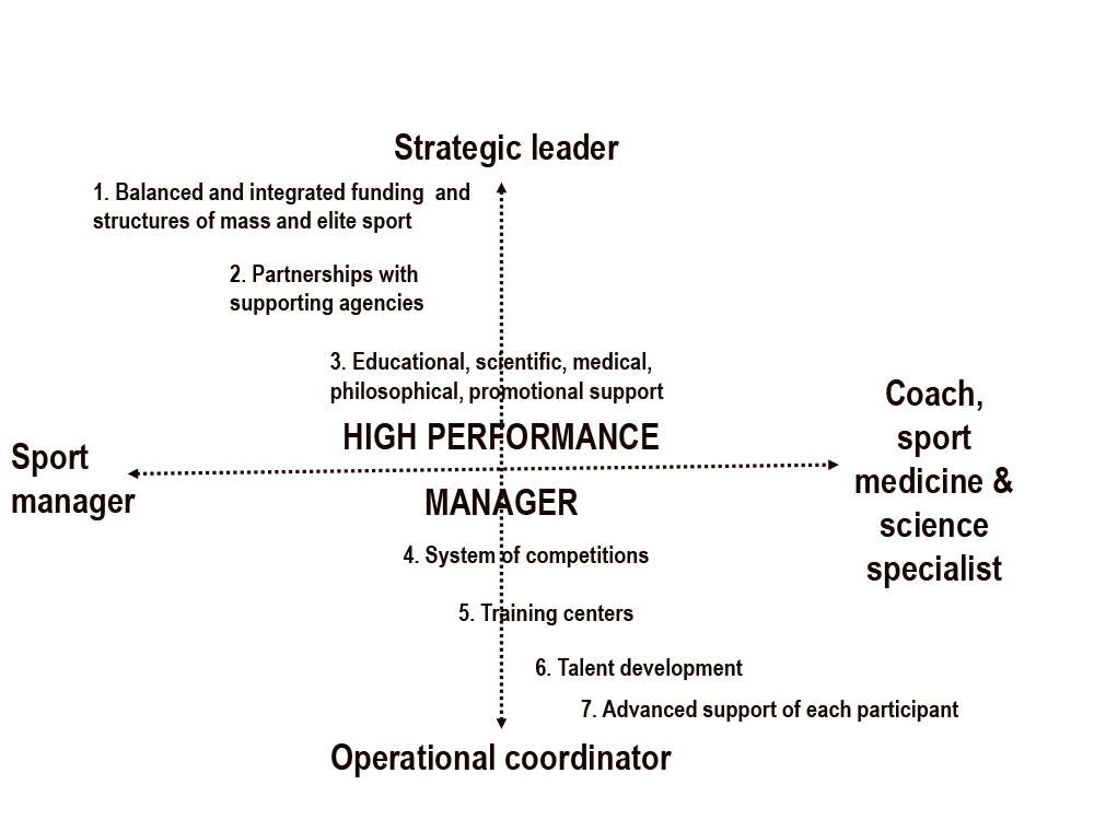The High Performance Management Model: From Olympic and