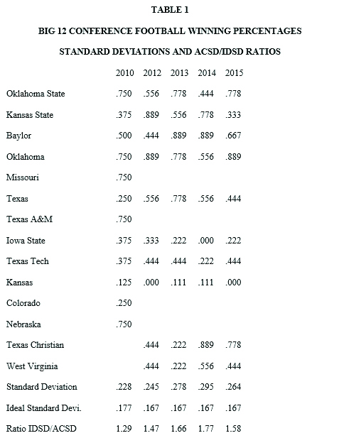 BIG 12 CONFERENCE FOOTBALL WINNING PERCENTAGES