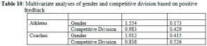 Multivariate analyses of gender and competitive division based on positive feedback
