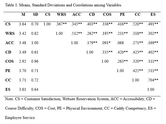 Assessing the Impact of Service Quality Attributes on Customer