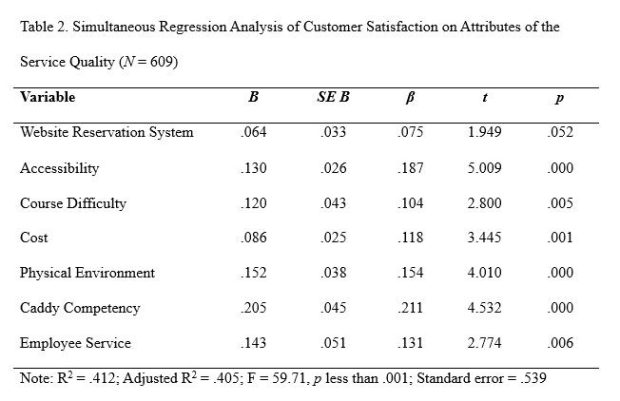 Simultaneous Regression Analysis of Customer Satisfaction on Attributes of the Service Quality