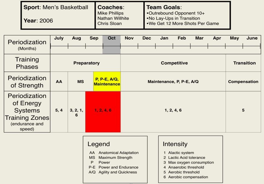 Figure 3 Month Before Competitive Season