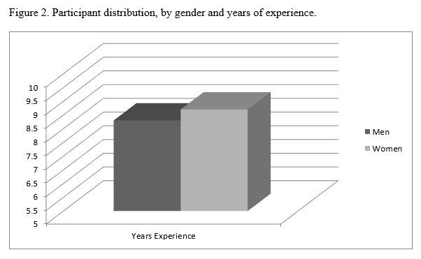 Transformational Leadership - Figure 2