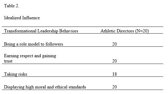 Transformational Leadership - Table 2
