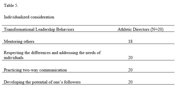 Transformational Leadership - Table 5