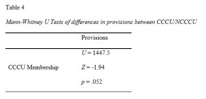 Gender Equity - Table 4