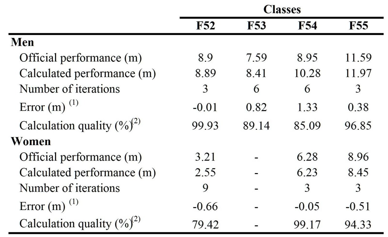 Kinematic Analysis - Table 3