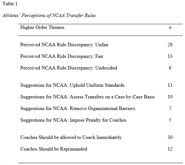 "So, Who'S Our New Coach?"": Ncaa Student Athletes' Perceptions"