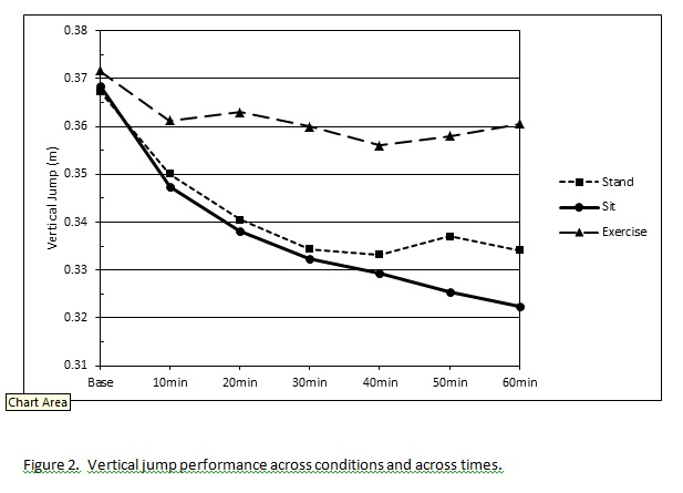 Figure 2 - Vertical jump performance