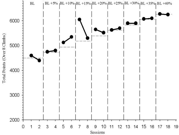 Figure 6 Combined training and rock climbing performance increase
