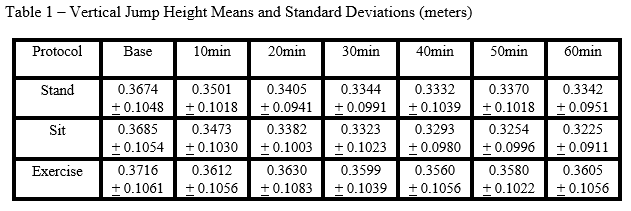 Table 1 - Vertical Jump Height