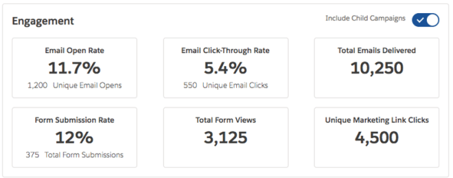 Campaign Influence Metrics at Campaign Level