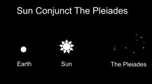 Conjunct Pleiades