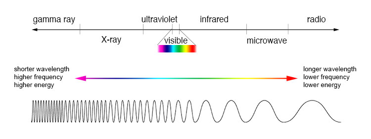 Comparison of wavelength, frequency and energy for the electromagnetic spectrum.
