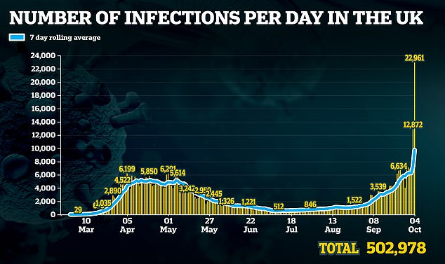 The daily totals rocketed over the weekend after the 'glitch' resulted in officials adding on thousands of cases that were missed last week. However, that merely shows the dates the cases were reported, rather than when the positive tests happened