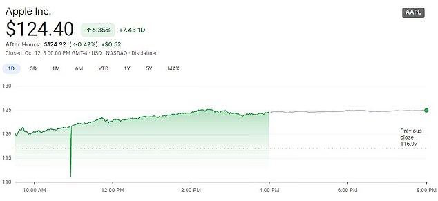Apple's shares were up by 6.35 per cent ahead of Tuesday's new product launch