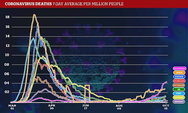 Deaths from the virus have also begun rising, though are still far below their first-wave peak as better testing uncovers more mild cases, and better treatment improves survival rates