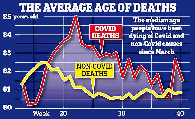 The average age of people who died from Covid-19 in England and Wales since the pandemic began is 82.4. The data shows how this compares to deaths from other causes