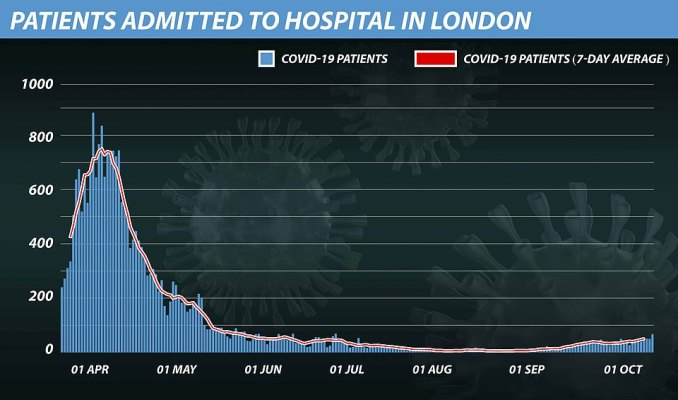 Hospital admissions in London increased 51 per cent in the fortnight between September 25 and October 9 – from an average 33 per day to 50 – which was half the rate of increase of the national measure for England