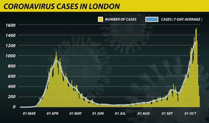 Coronavirus positive tests in London have increased dramatically since the beginning of September but changes in recent weeks suggest the rate of rise is slowing down, with a 37 per cent increase in the seven days to October 7, compared to the almost double 84 per cent in the third week of September