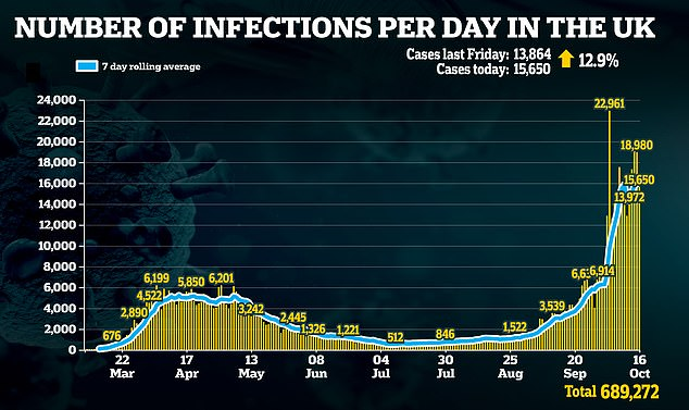 The number of infections has been on the rise again in the UK and is higher than it was in April - though there is significantly more testing now than earlier this year