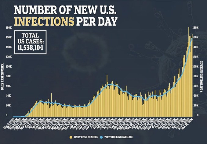 Nationwide infections, which are on the rise in all 50 states, increased to 170,000 yesterday