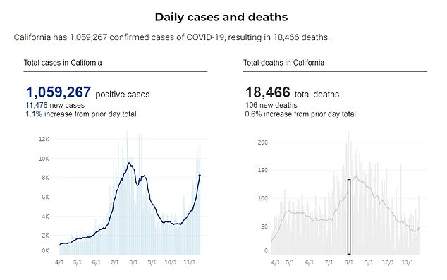 California had logged 1,059,267 cases and 18,466 deaths to date as of Thursday evening