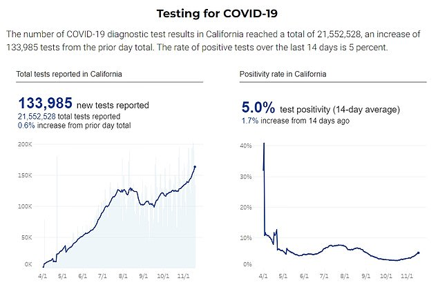 The state's positivity rate currently stands at five percent - up 1.7 percent from two weeks ago